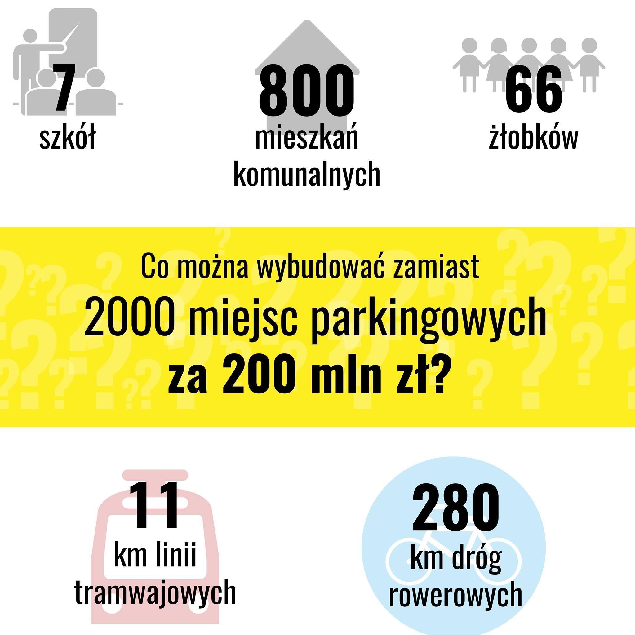 Co można zrobić z200 mln zł?