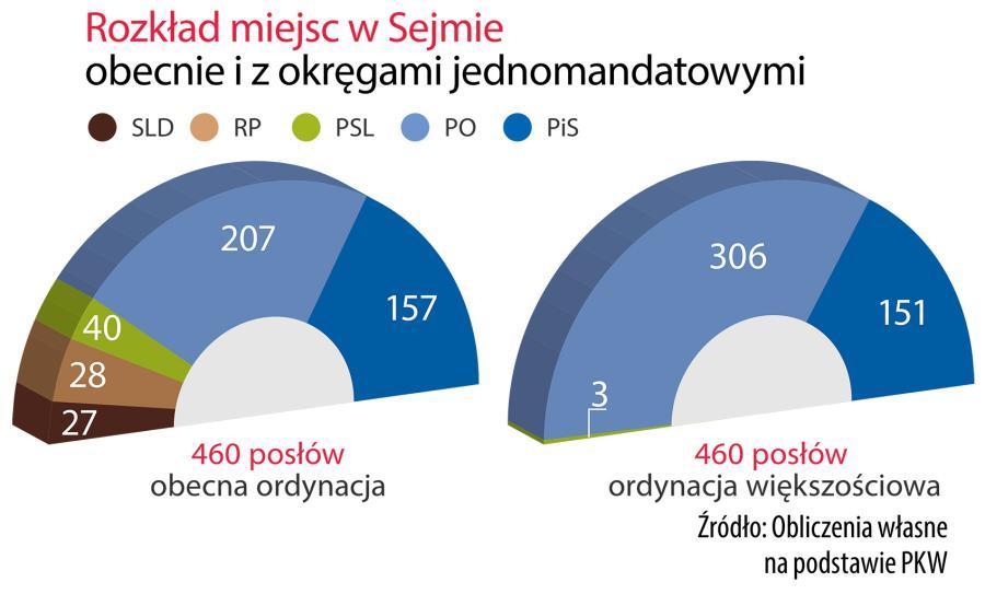 Niedla JOW-ów