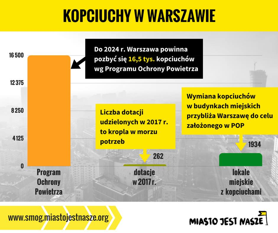 Porażka warszawskiego programu dopłat dowymianypieców. Chcemy zmiany!