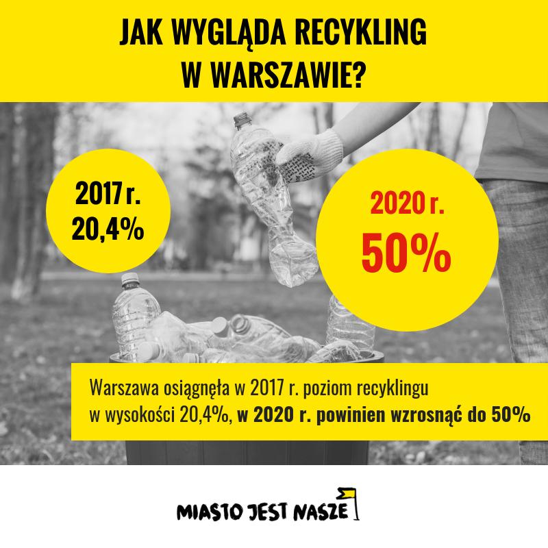 Jak wygląda recykling wWarszawie?