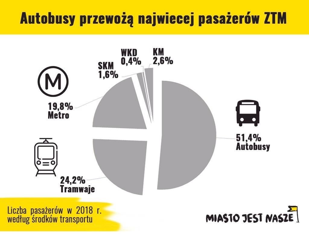 Autobusy przewożą ponad połowę pasażerów ZTM