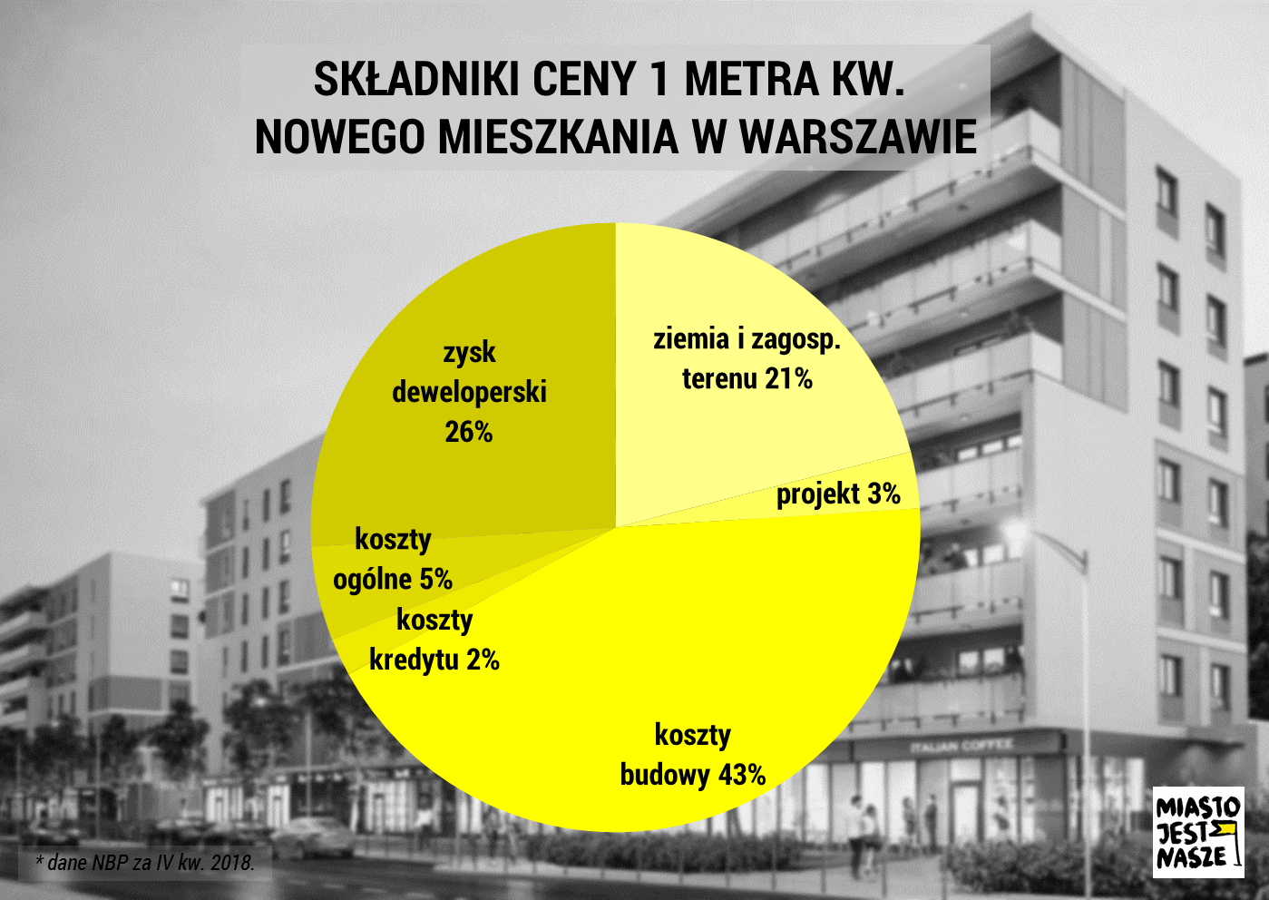 1/4 ceny nowo oddawanych doużytku mieszkań tozysk dewelopera