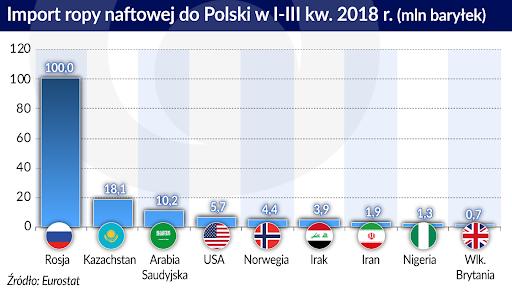 Grafika za: https://www.obserwatorfinansowy.pl/forma/rotator/coraz-wiecej-dostawcow-ropy-do-polski/