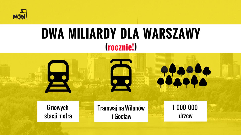 Dwa miliardy złotych dla Warszawy… rocznie!