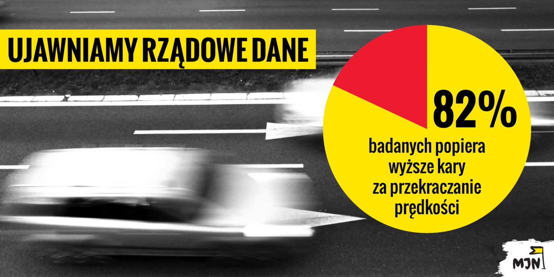 82% Polaków zawyższymi mandatami zaprędkość!
