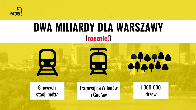 DWA MILIARDY złotych dla Warszawy – rocznie!